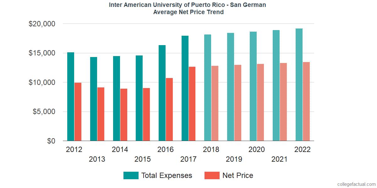 Average Net Price at Inter American University of Puerto Rico - San German