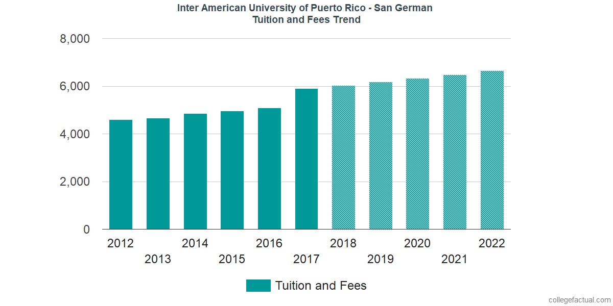 Tuition and Fees Trends at Inter American University of Puerto Rico - San German