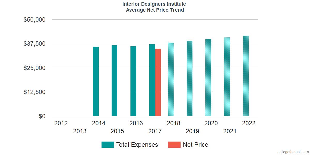 Average Net Price at Interior Designers Institute