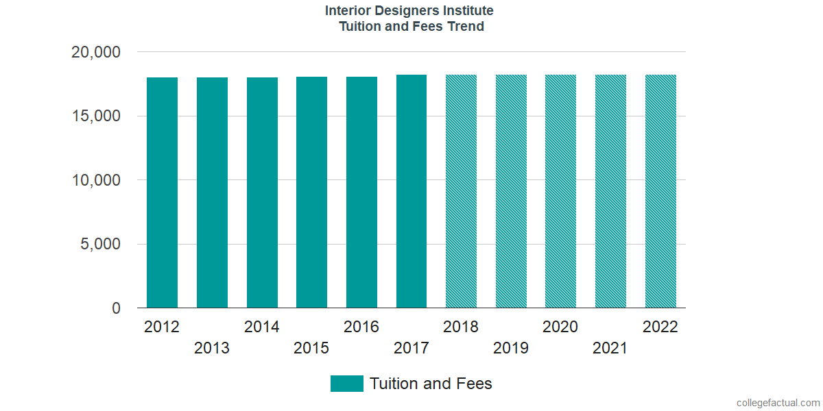 Superior Tuition And Fees Trends At Interior Designers Institute