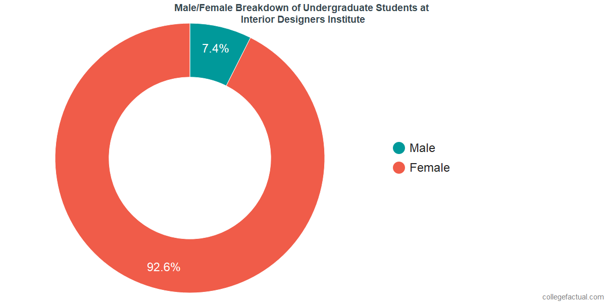 High Quality Male/Female Diversity Of Undergraduates At Interior Designers Institute