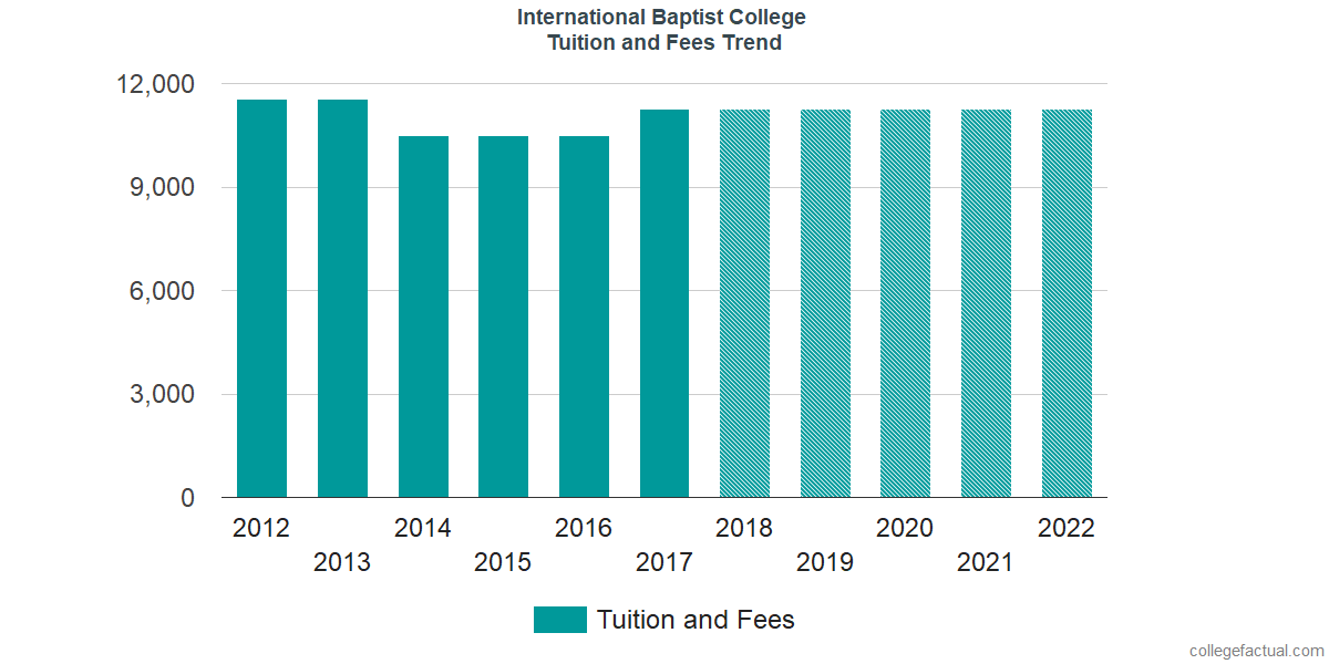 Tuition and Fees Trends at International Baptist College and Seminary