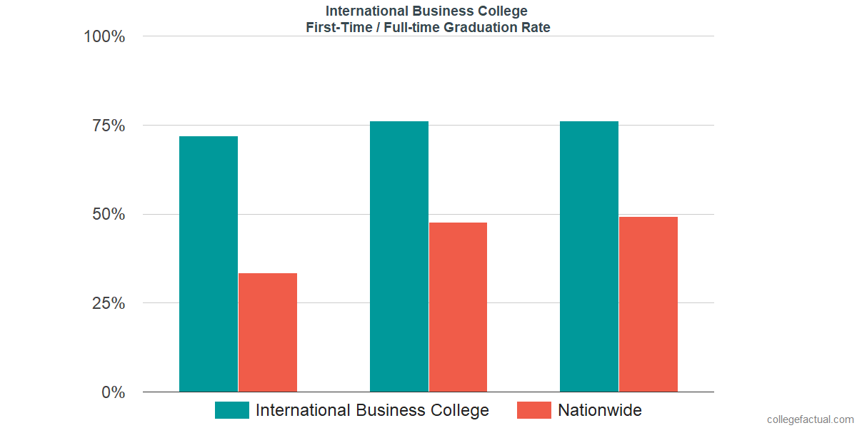Graduation rates for first-time / full-time students at International Business College