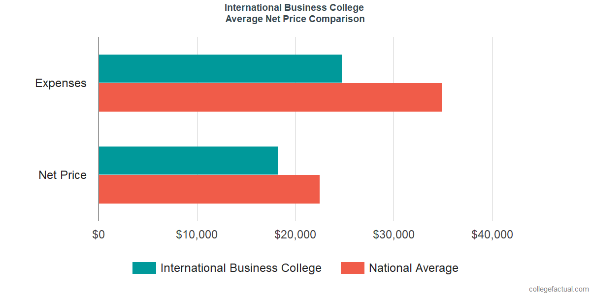 Net Price Comparisons at International Business College