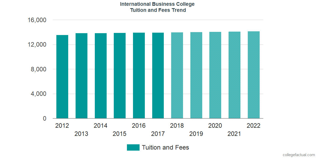 Tuition and Fees Trends at International Business College