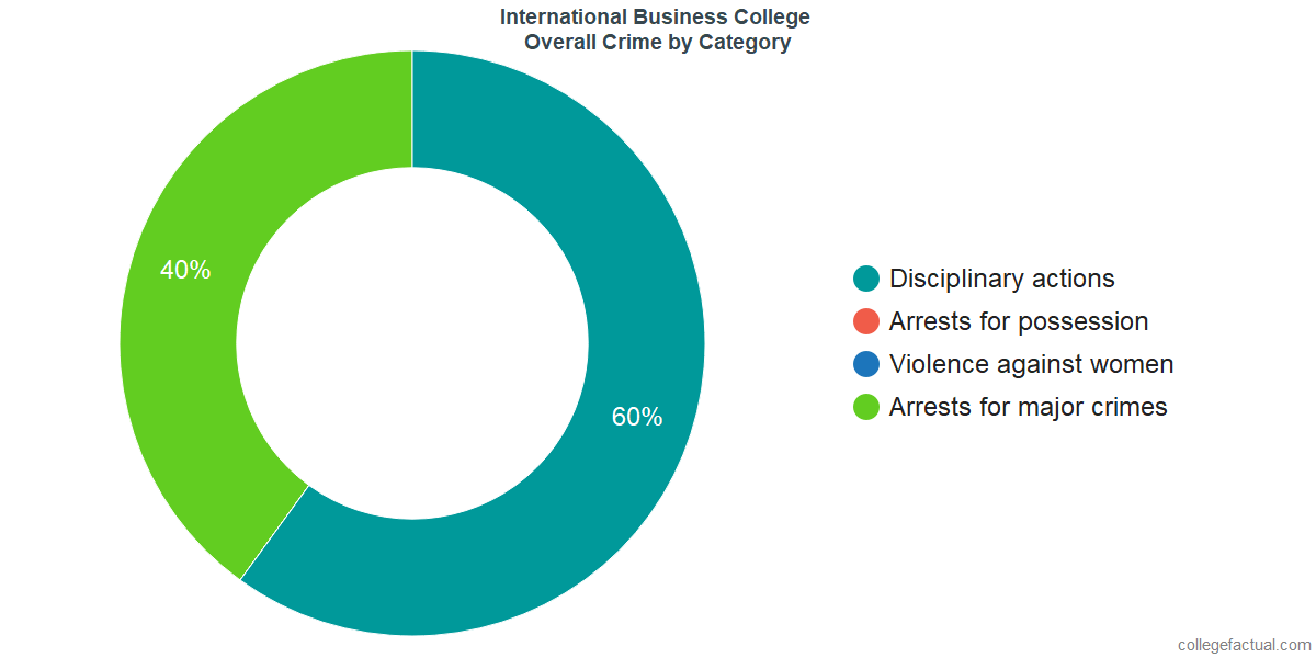 Overall Crime and Safety Incidents at International Business College by Category