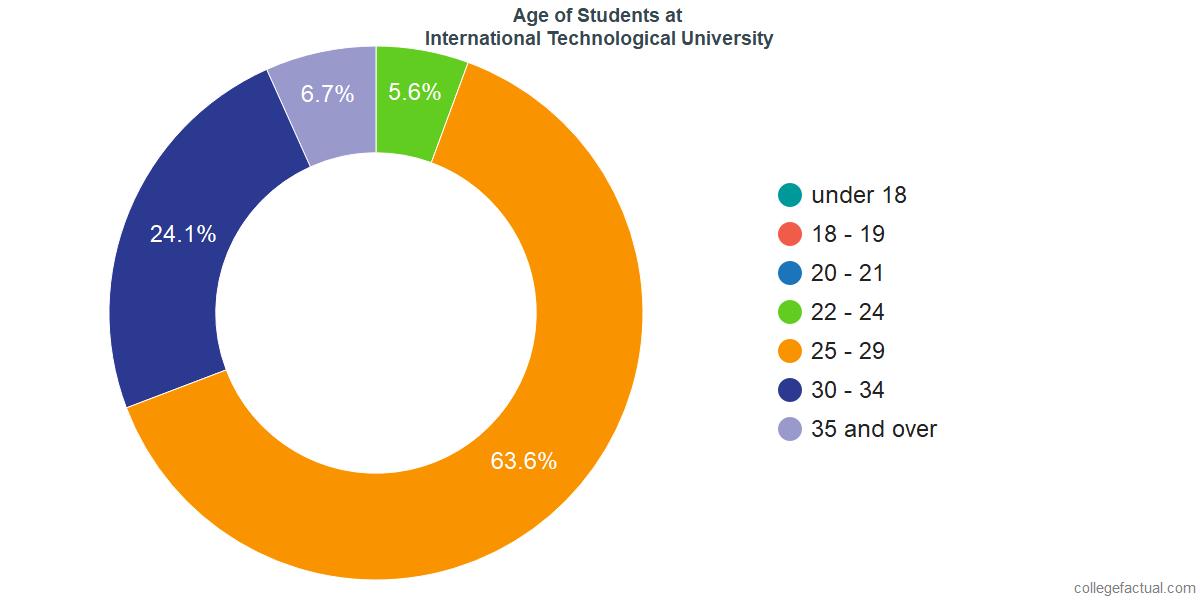 Age of Undergraduates at International Technological University