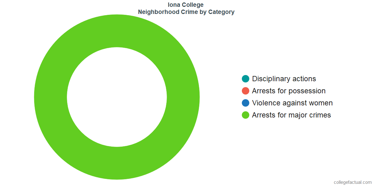 New Rochelle Neighborhood Crime and Safety Incidents at Iona College by Category