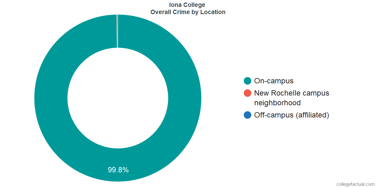 Overall Crime and Safety Incidents at Iona College by Location