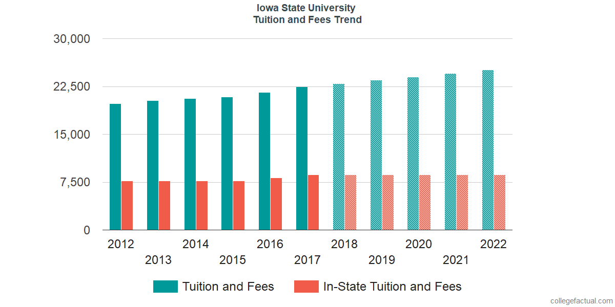 Tuition and Fees Trends at Iowa State University