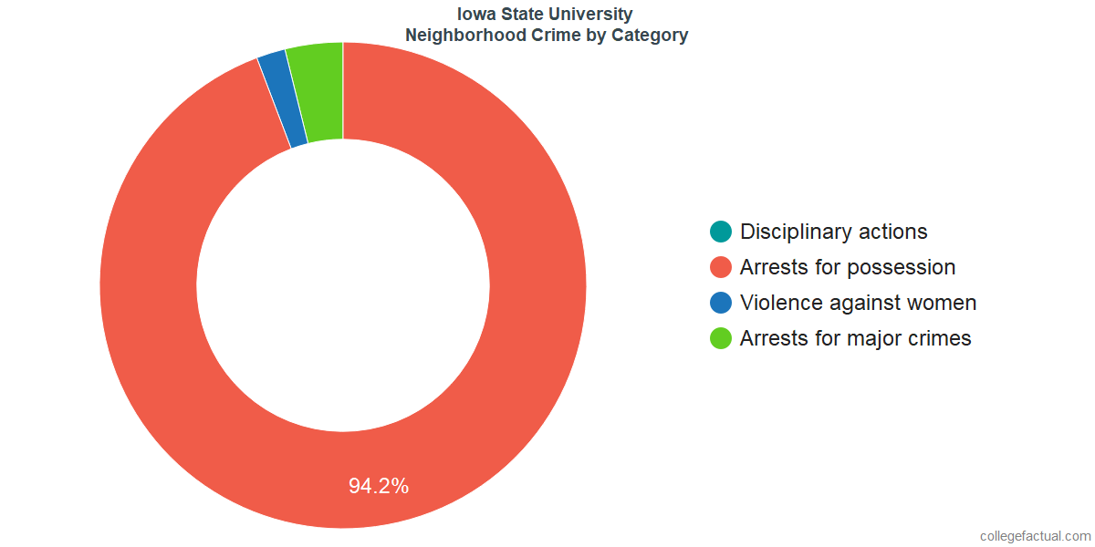 Ames Neighborhood Crime and Safety Incidents at Iowa State University by Category