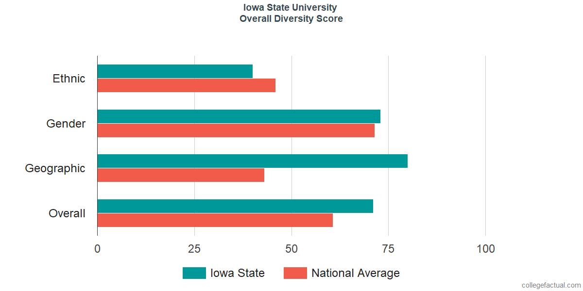 Overall Diversity at Iowa State University