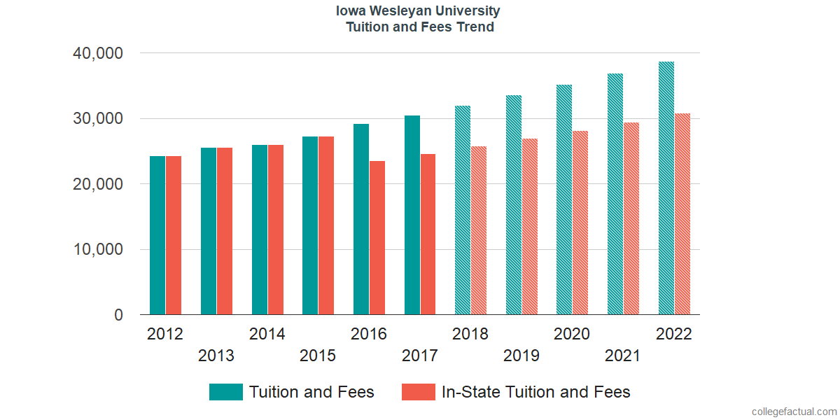 Tuition and Fees Trends at Iowa Wesleyan University