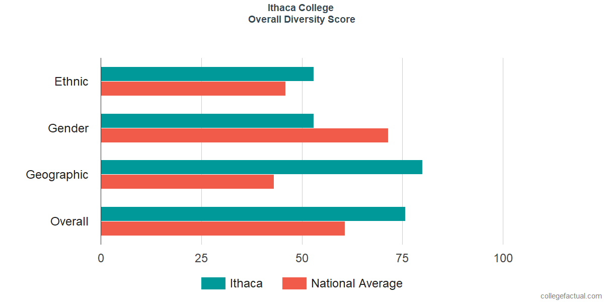 Overall Diversity at Ithaca College