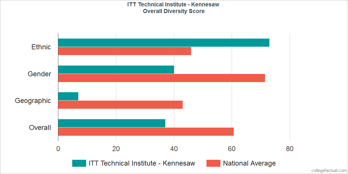 Overall Diversity at ITT Technical Institute - Kennesaw