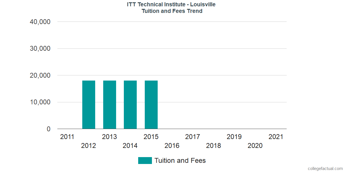Tuition and Fees Trends at ITT Technical Institute - Louisville