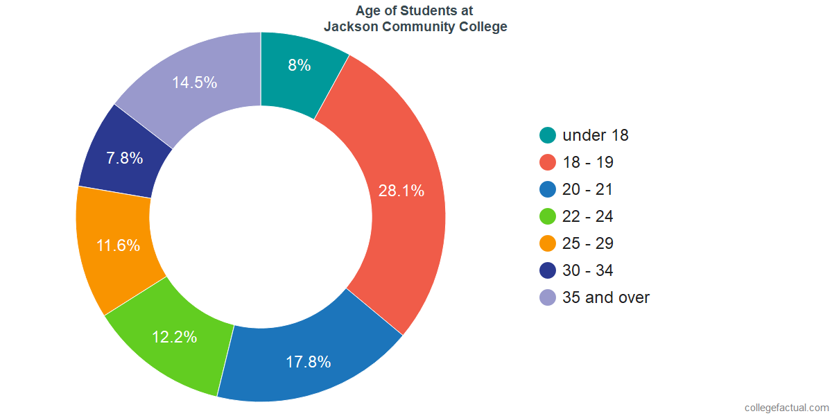 Age of Undergraduates at Jackson College