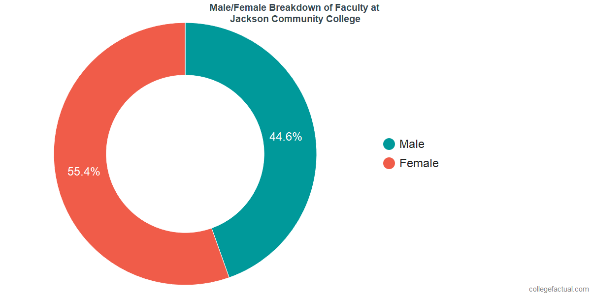 Male/Female Diversity of Faculty at Jackson College
