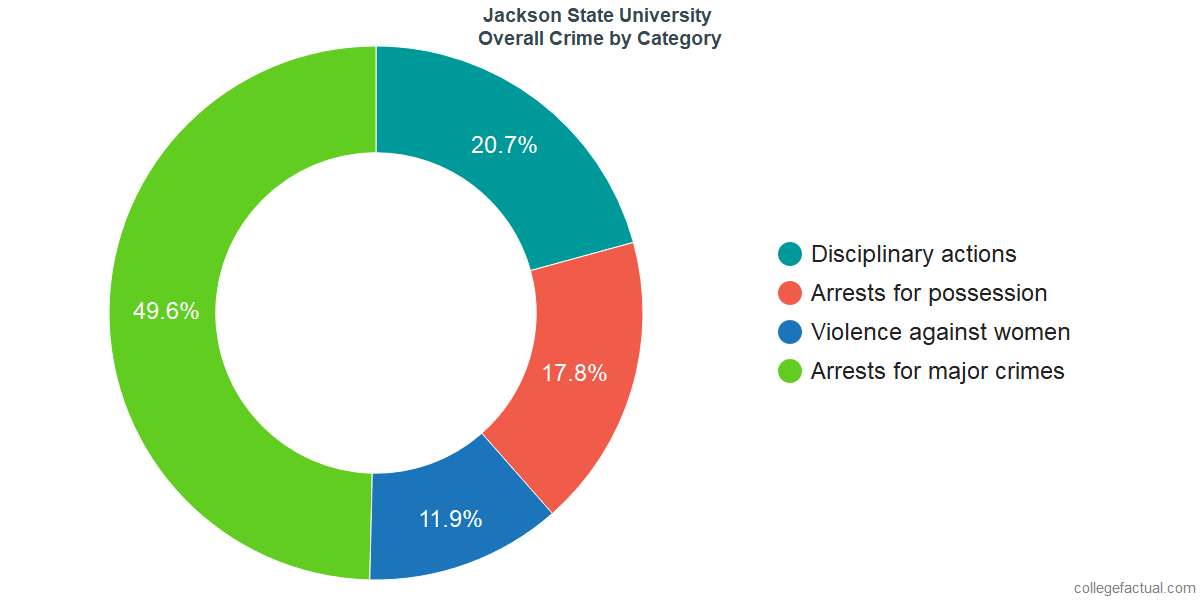 Overall Crime and Safety Incidents at Jackson State University by Category
