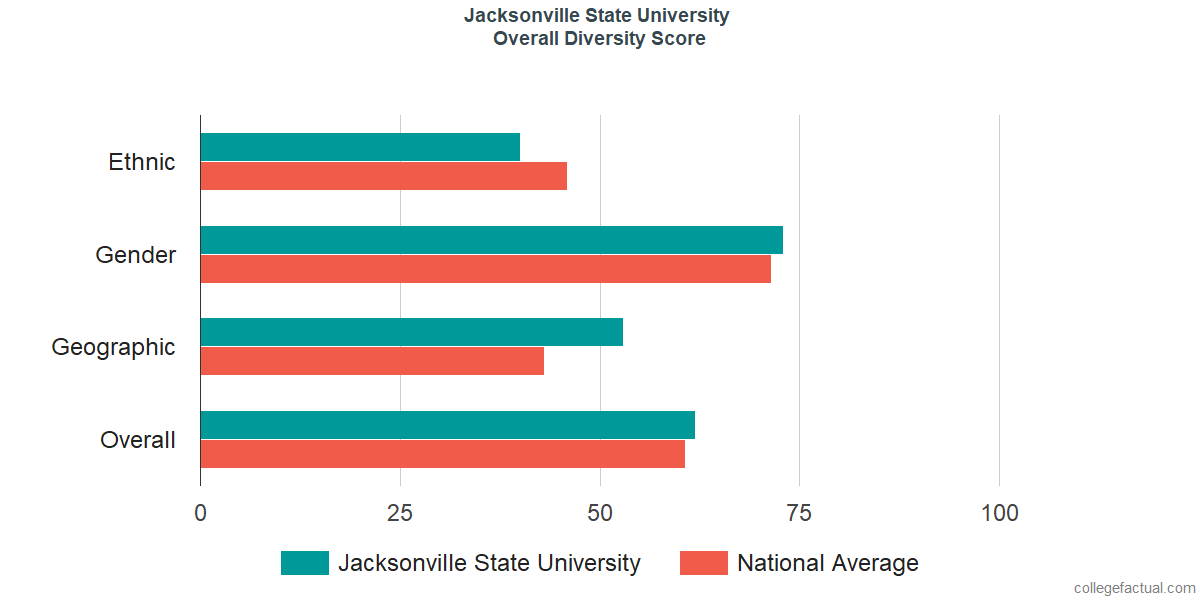 Overall Diversity at Jacksonville State University
