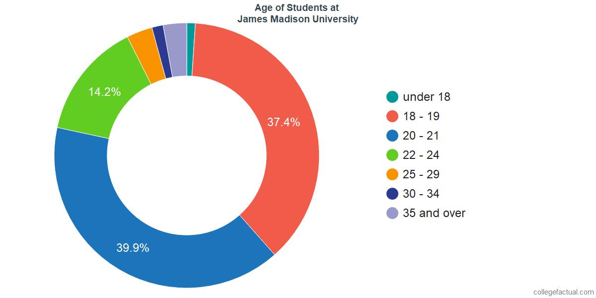 Age of Undergraduates at James Madison University