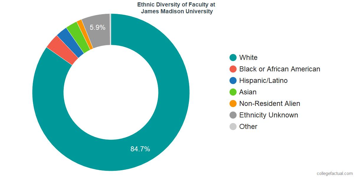 Ethnic Diversity of Faculty at James Madison University