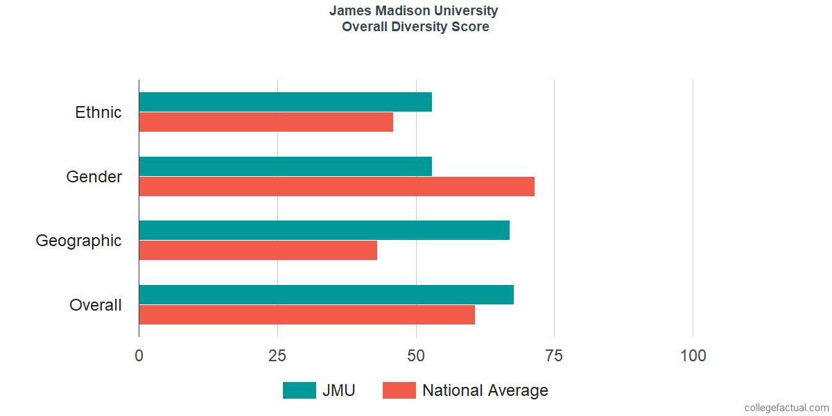 Overall Diversity at James Madison University