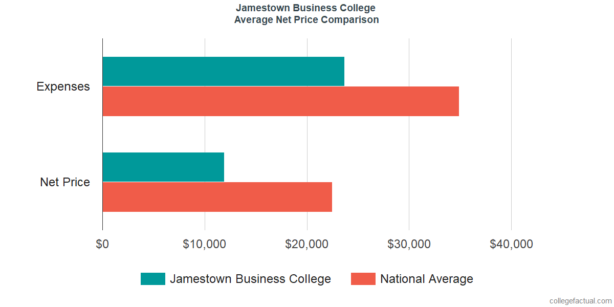 Net Price Comparisons at Jamestown Business College