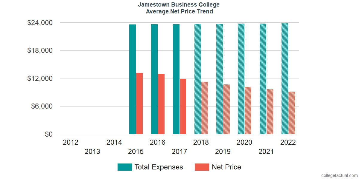 Average Net Price at Jamestown Business College