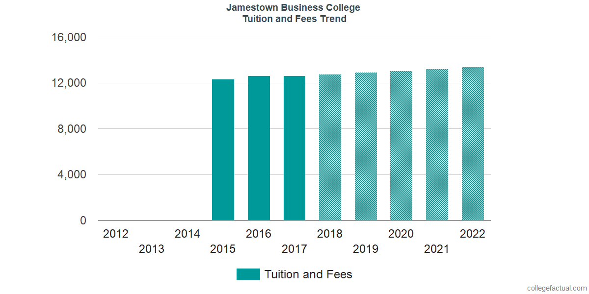 Tuition and Fees Trends at Jamestown Business College