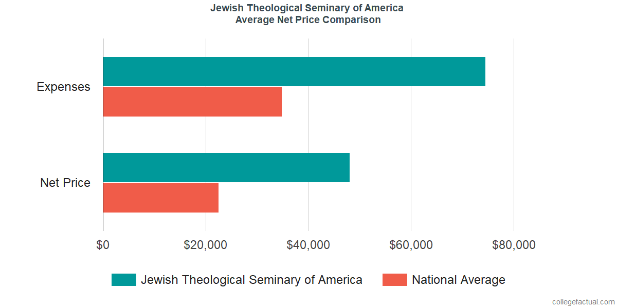 Net Price Comparisons at Jewish Theological Seminary of America