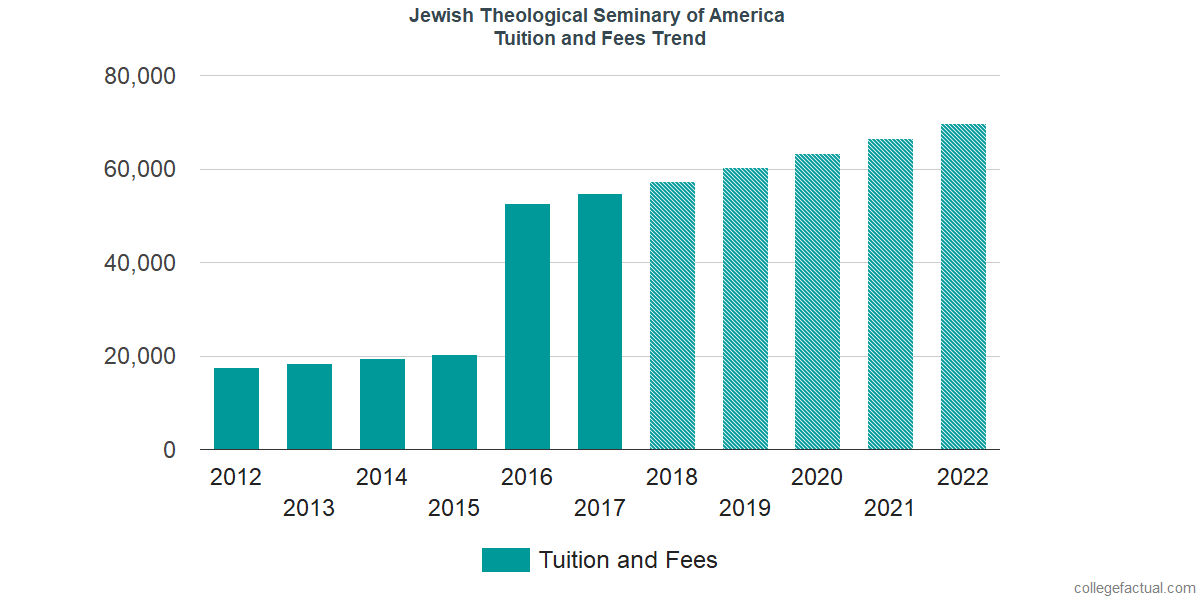 Tuition and Fees Trends at Jewish Theological Seminary of America