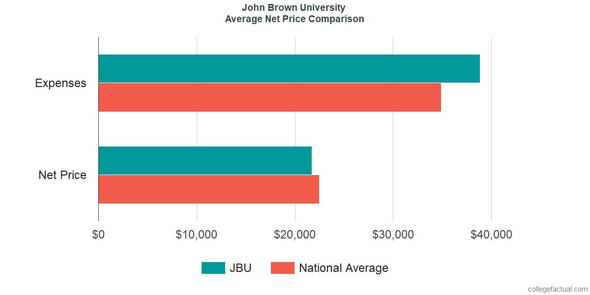 Net Price Comparisons at John Brown University