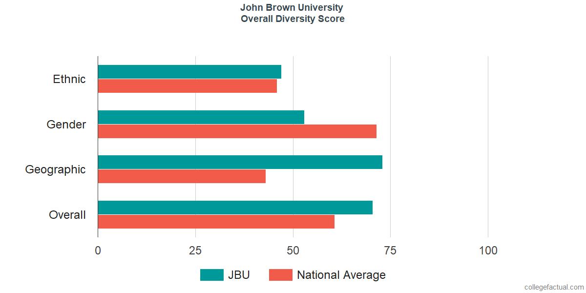 Overall Diversity at John Brown University