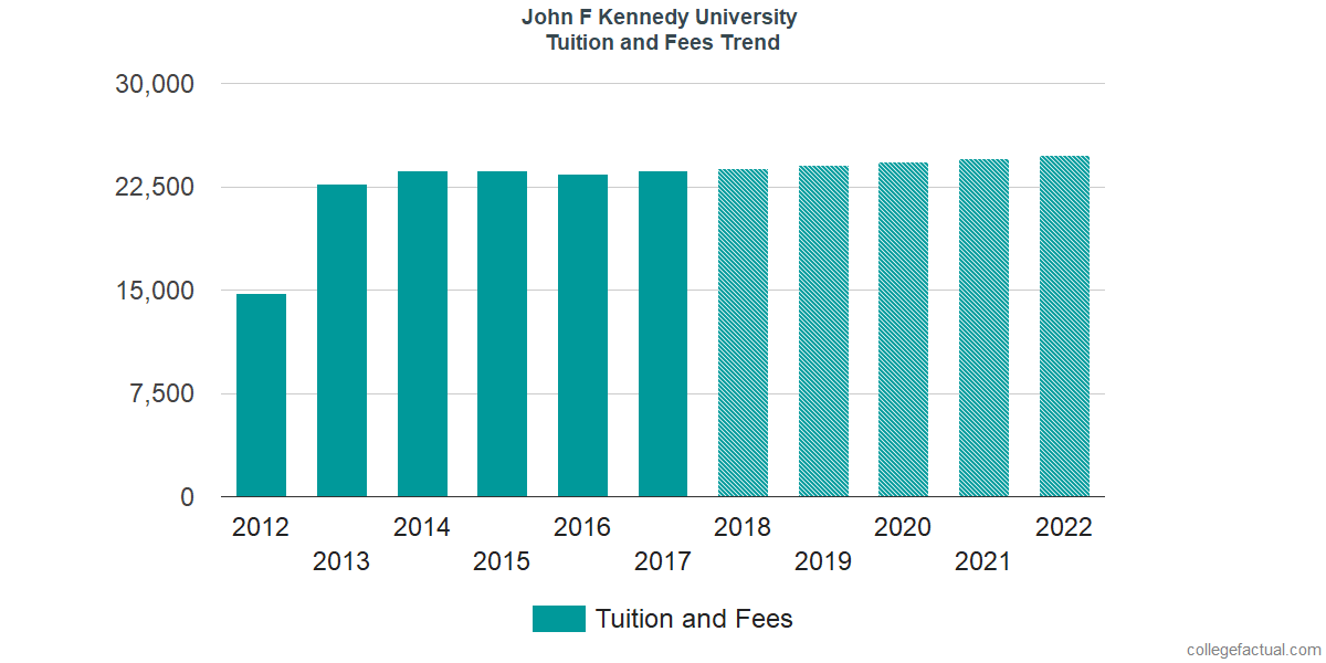 Tuition and Fees Trends at John F. Kennedy University