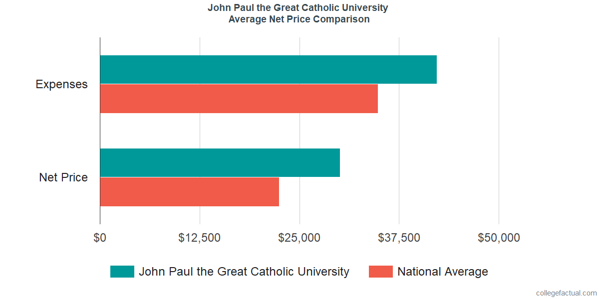 Net Price Comparisons at John Paul the Great Catholic University