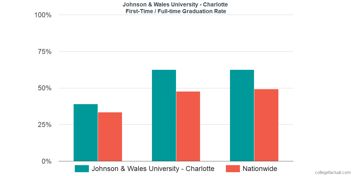 Graduation rates for first-time / full-time students at Johnson & Wales University - Charlotte