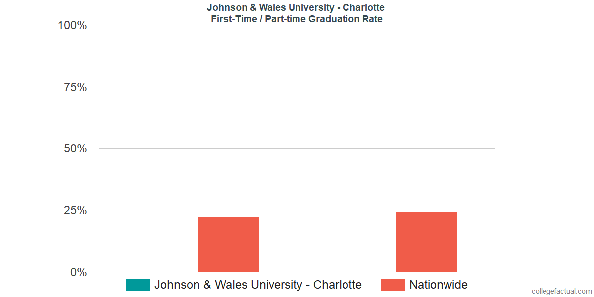 Graduation rates for first-time / part-time students at Johnson & Wales University - Charlotte
