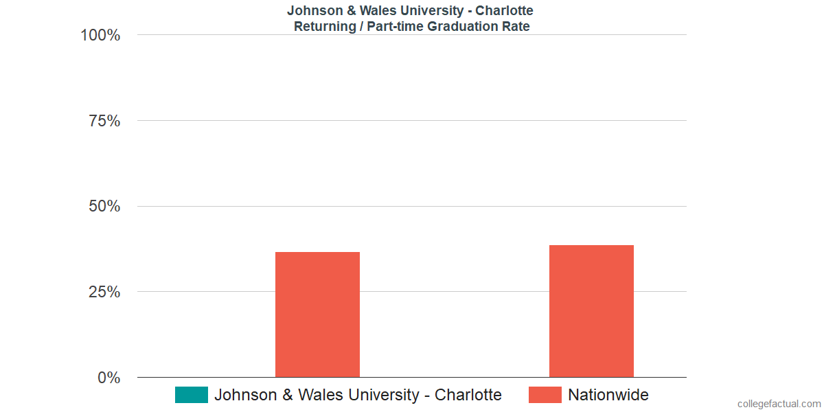 Graduation rates for returning / part-time students at Johnson & Wales University - Charlotte