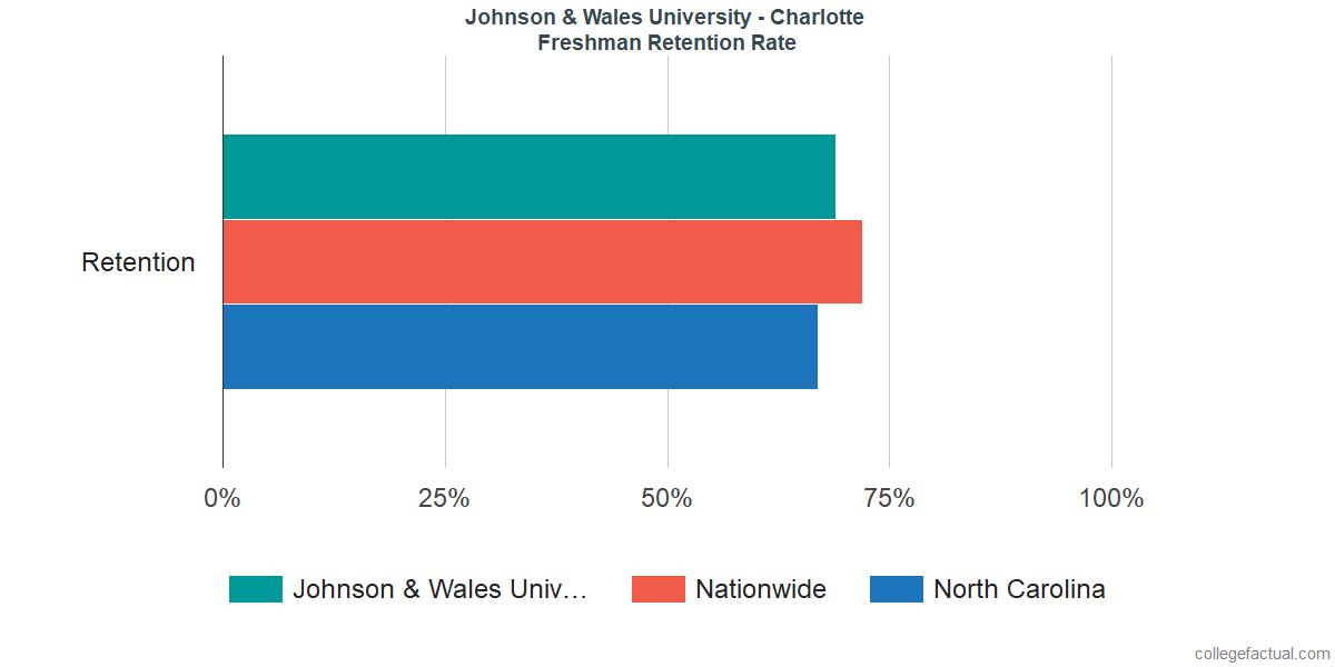 JWU CharlotteFreshman Retention Rate