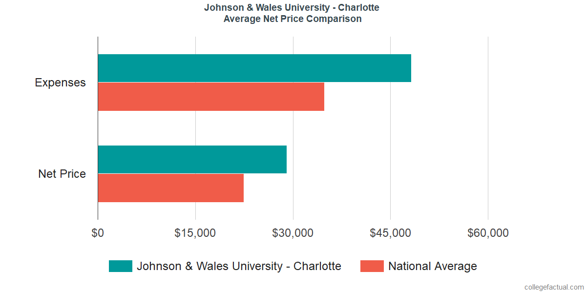 Net Price Comparisons at Johnson & Wales University - Charlotte