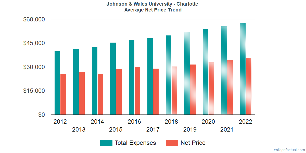 Net Price Trends at Johnson & Wales University - Charlotte