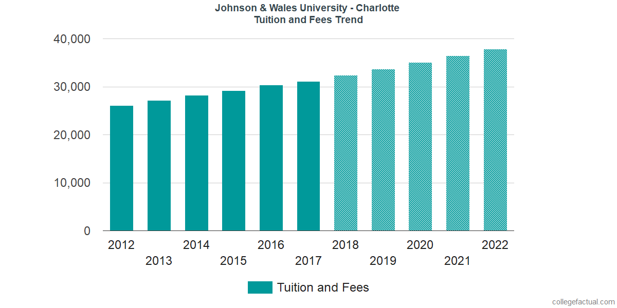 Tuition and Fees Trends at Johnson & Wales University - Charlotte