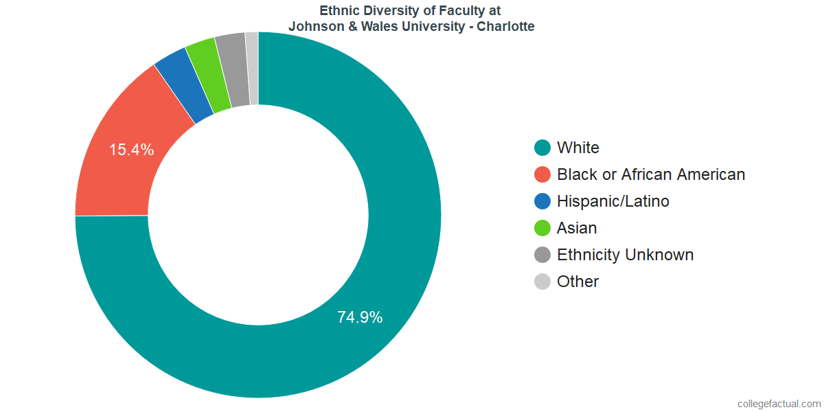 Ethnic Diversity of Faculty at Johnson & Wales University - Charlotte