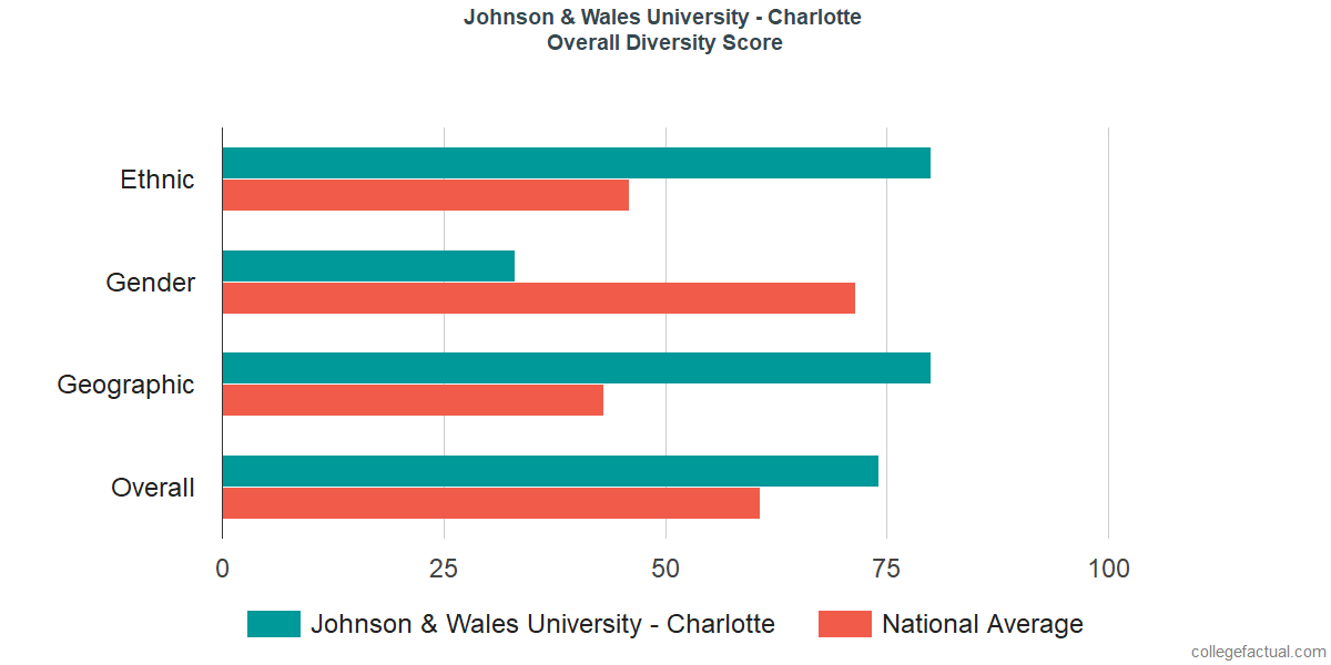 Overall Diversity at Johnson & Wales University - Charlotte