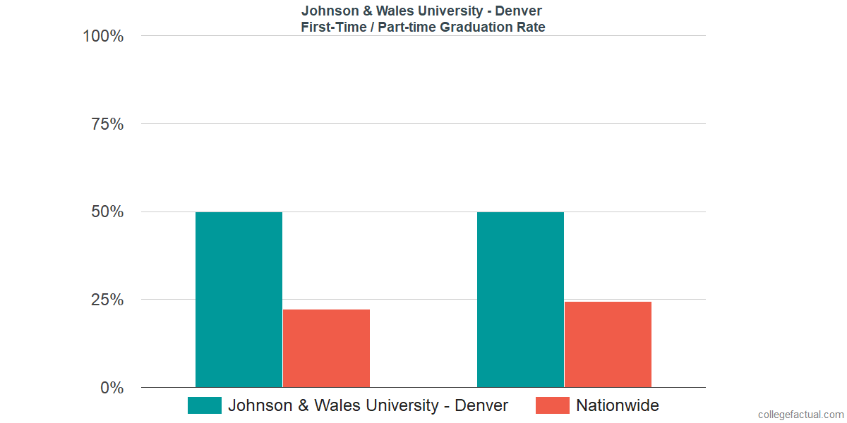 Graduation rates for first-time / part-time students at Johnson & Wales University - Denver