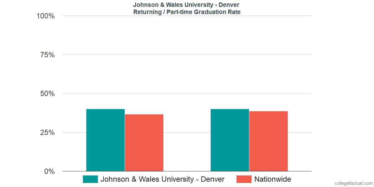 Graduation rates for returning / part-time students at Johnson & Wales University - Denver