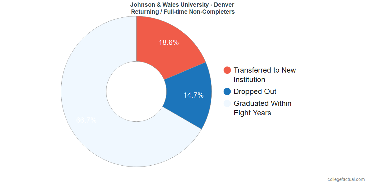 Non-completion rates for returning / full-time students at Johnson & Wales University - Denver