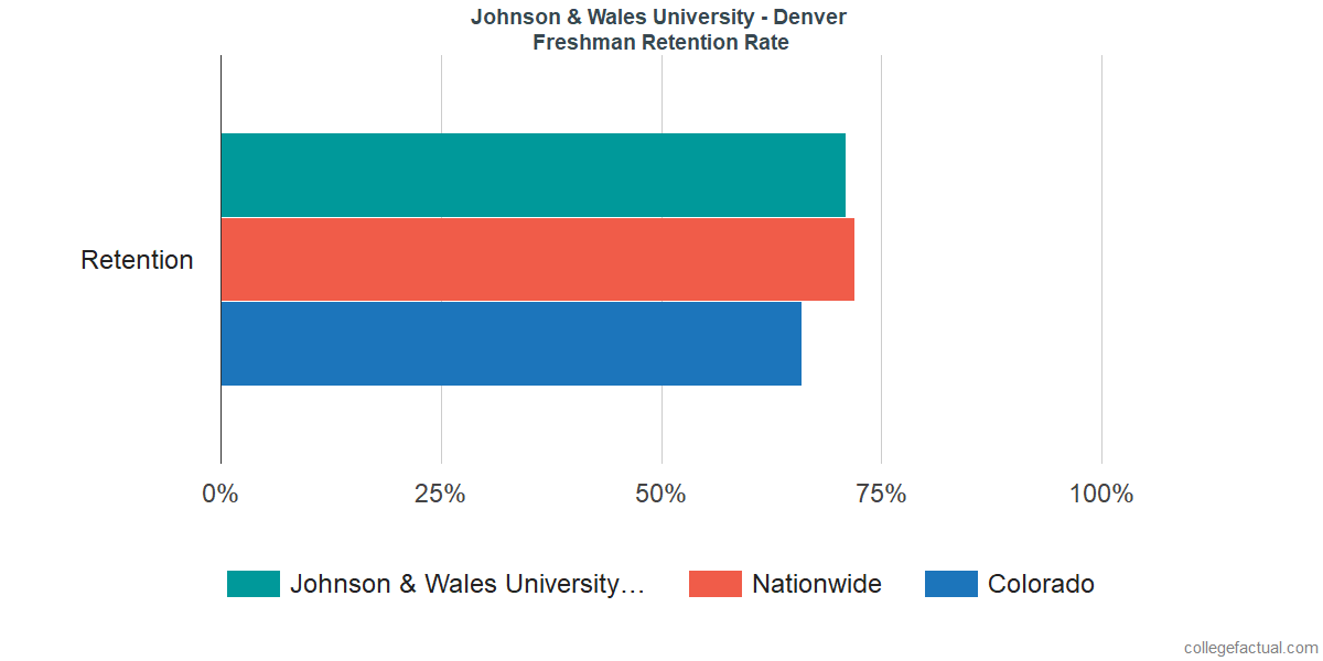 JWU DenverFreshman Retention Rate