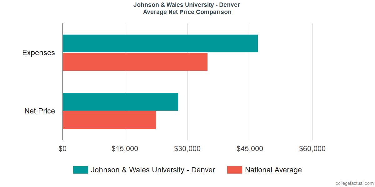 Net Price Comparisons at Johnson & Wales University - Denver